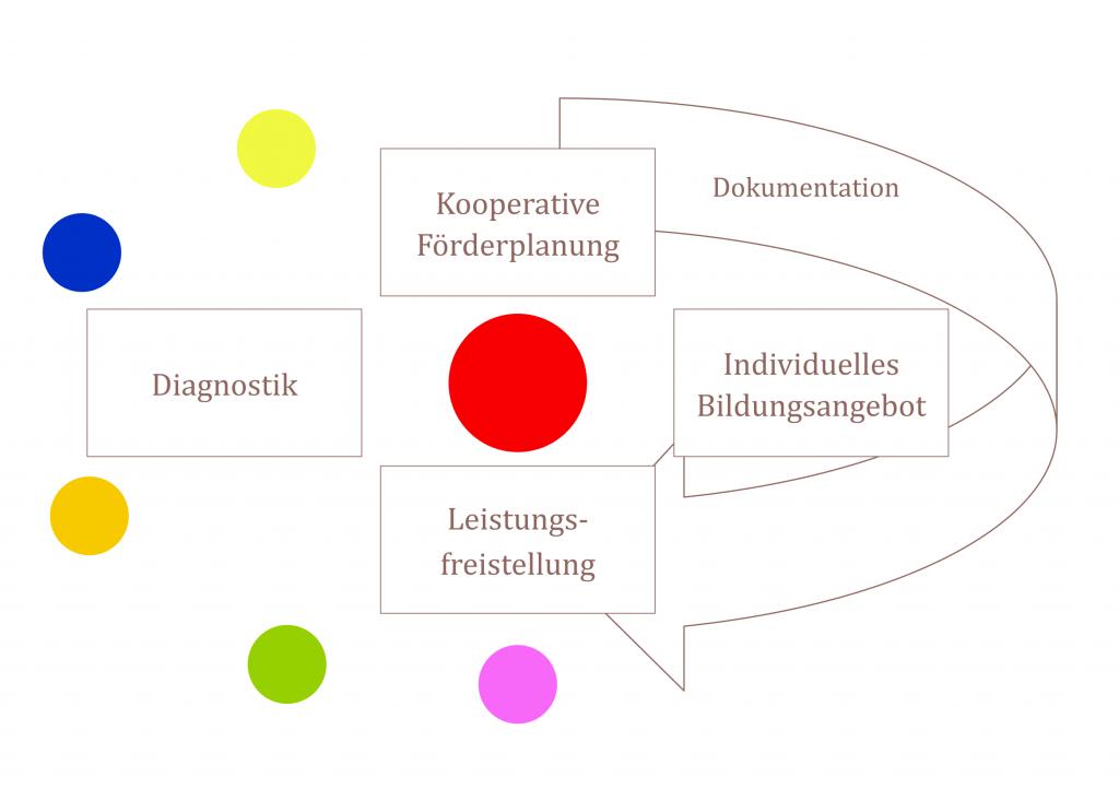 Grafik ILEB_weiß